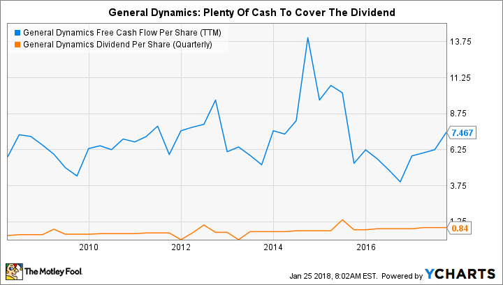 GD Free Cash Flow Per Share (TTM) Chart