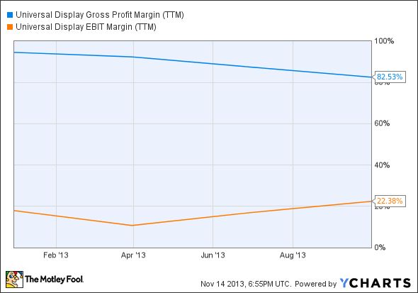 OLED Gross Profit Margin (TTM) Chart