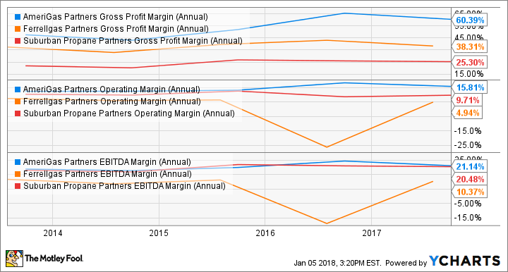 APU Gross Profit Margin (Annual) Chart