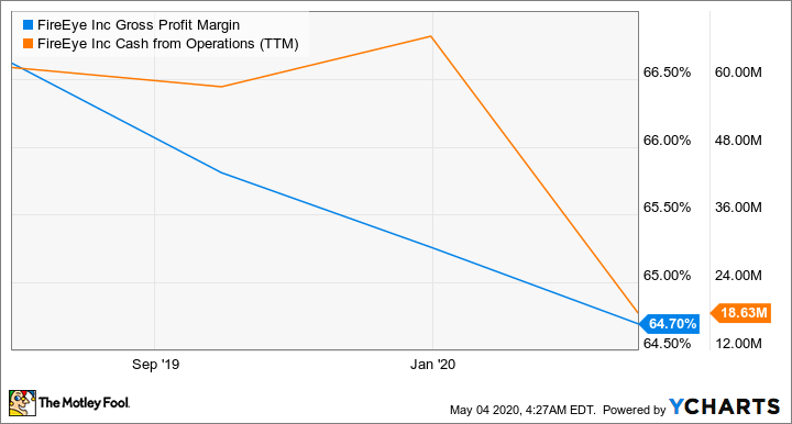 FEYE Gross Profit Margin Chart