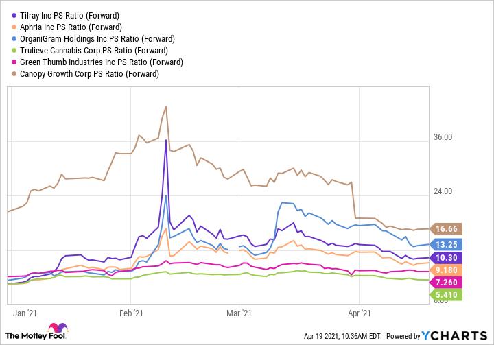 TLRY PS Ratio (Forward) Chart