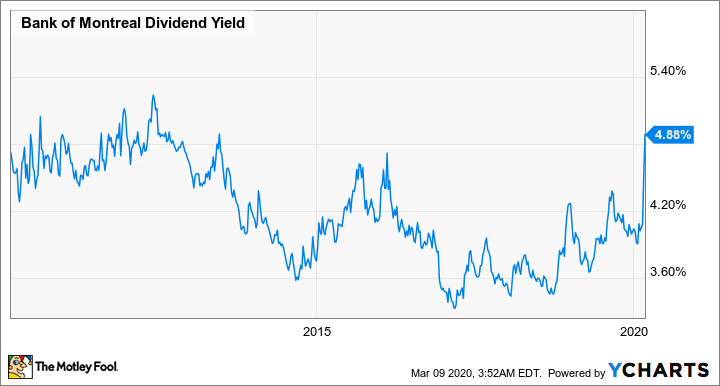 BMO Dividend Yield Chart