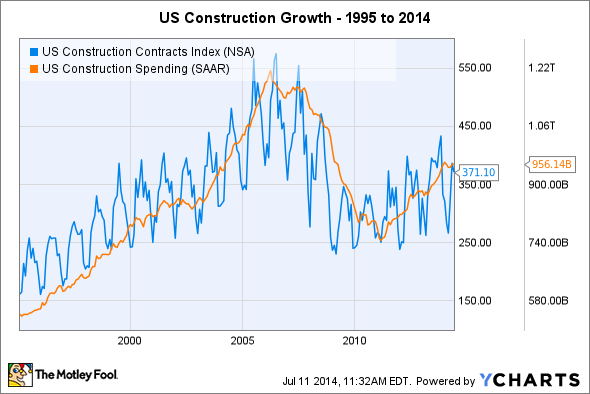 US Construction Contracts Index Chart