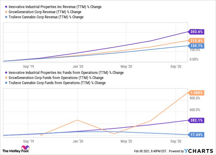 IIPR Revenue (TTM) Chart
