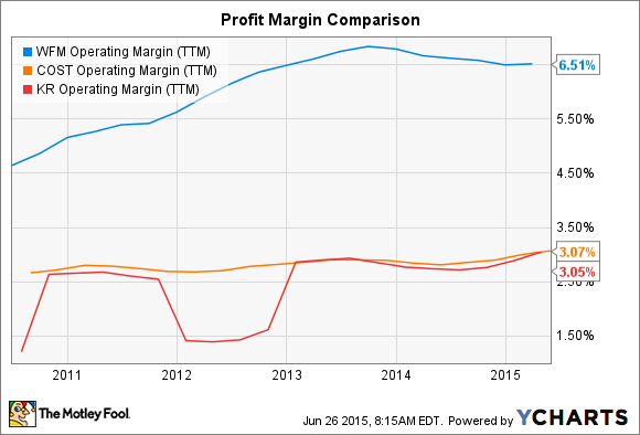 WFM Operating Margin (TTM) Chart