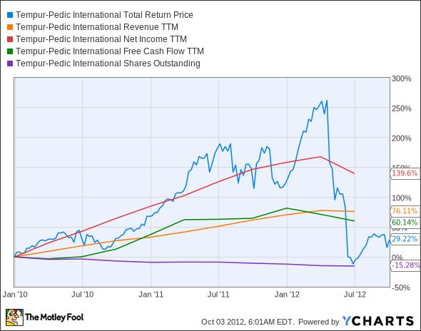 TPX Total Return Price Chart
