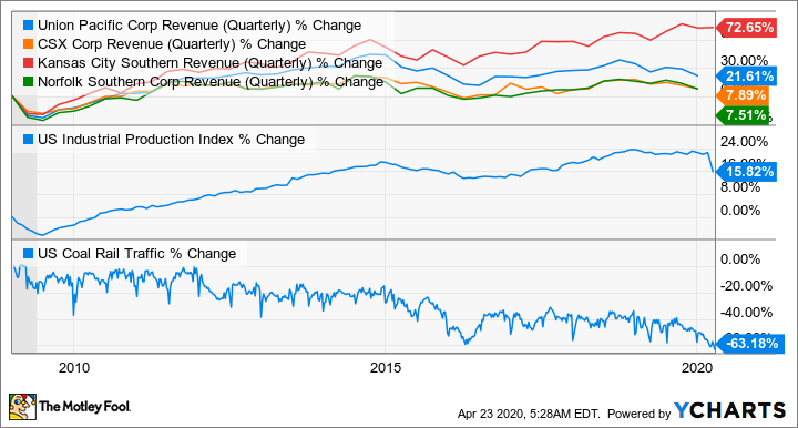UNP Revenue (Quarterly) Chart