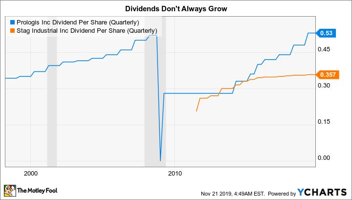 PLD Dividend Per Share (Quarterly) Chart