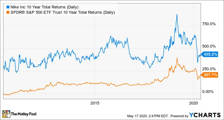 NKE 10 Year Total Returns (Daily) Chart