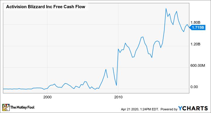 ATVI Free Cash Flow Chart