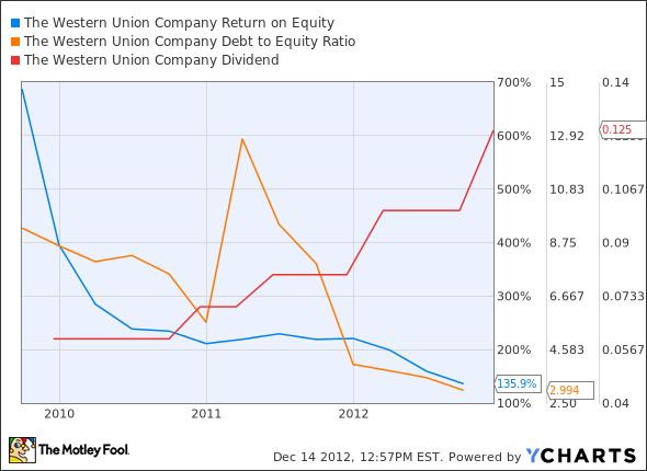 WU Return on Equity Chart