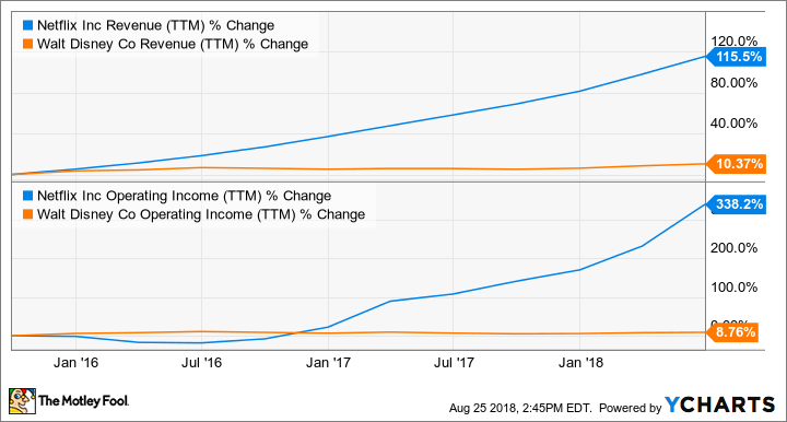 NFLX Revenue (TTM) Chart