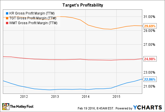 KR Gross Profit Margin (TTM) Chart