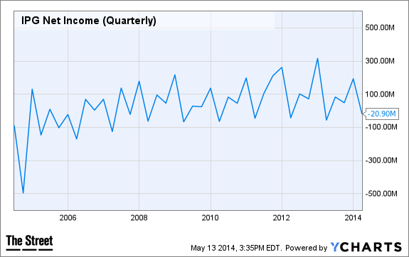 IPG Net Income (Quarterly) Chart