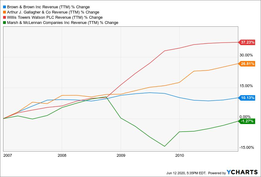 BRO Revenue (TTM) Chart
