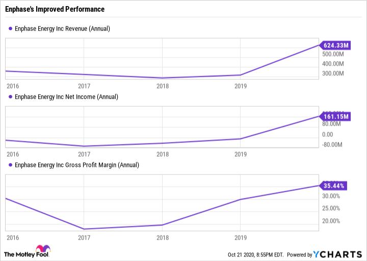 ENPH Revenue (Annual) Chart