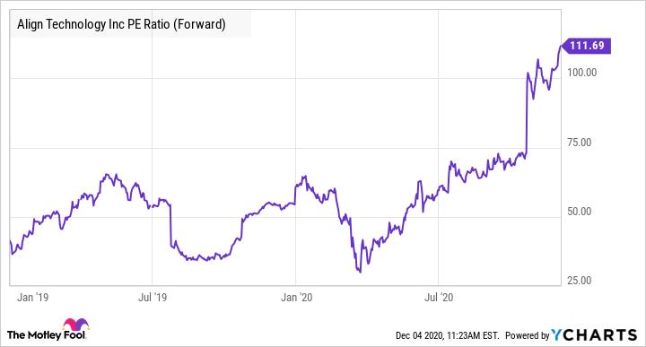 ALGN PE Ratio (Forward) Chart