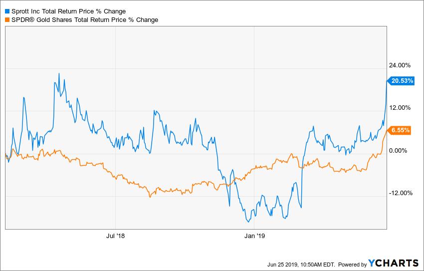 SPOXF Total Return Price Chart