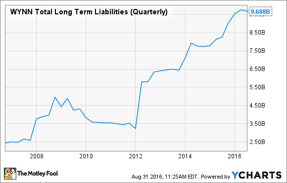 WYNN Total Long Term Liabilities (Quarterly) Chart