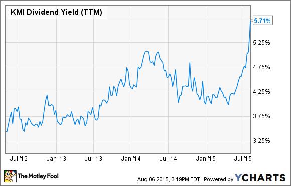 KMI Dividend Yield (TTM) Chart