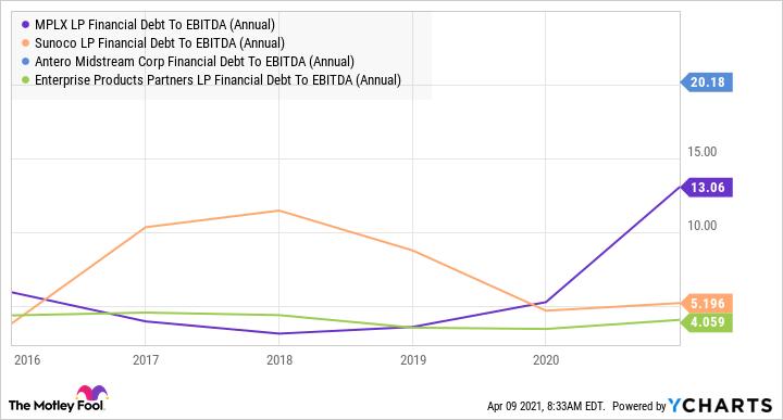 MPLX Financial Debt To EBITDA (Annual) Chart