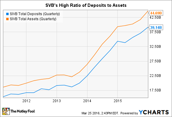 SIVB Total Deposits (Quarterly) Chart