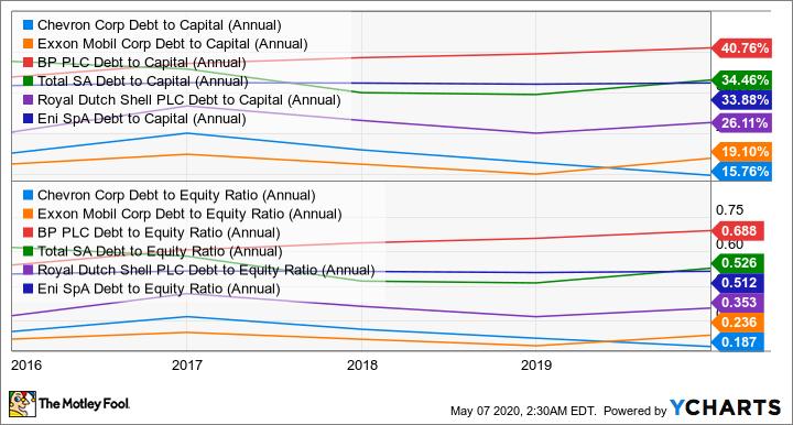 CVX Debt to Capital (Annual) Chart
