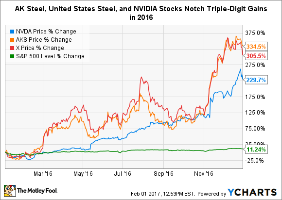 AK Steel, US Steel, and NVIDIA 2016 stock chart