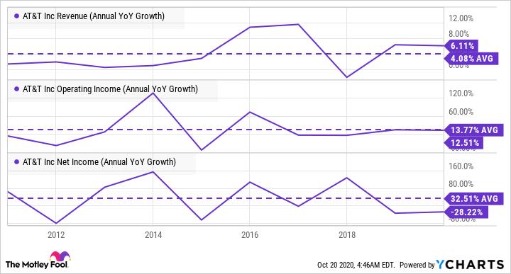 T Revenue (Annual YoY Growth) Chart