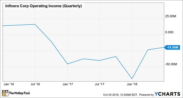 INFN Operating Income (Quarterly) Chart