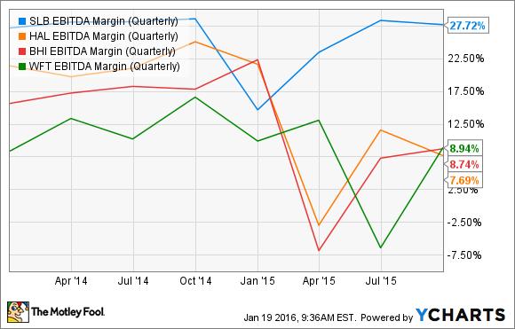 SLB EBITDA Margin (Quarterly) Chart