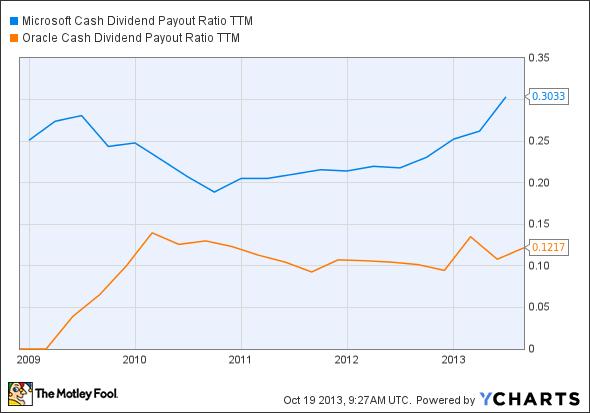 MSFT Cash Dividend Payout Ratio TTM Chart