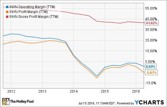 INVN Operating Margin (TTM) Chart