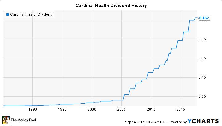 CAH Dividend Chart