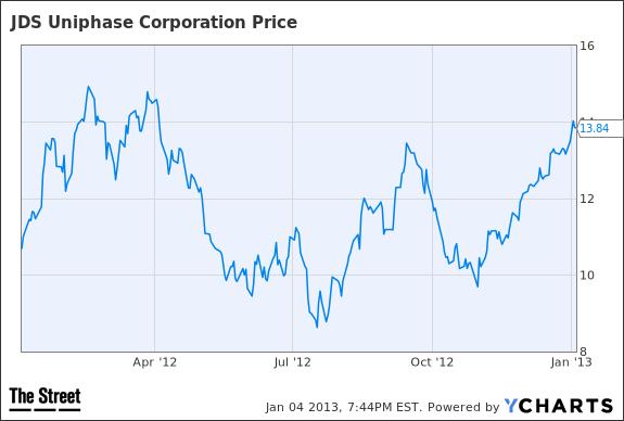 Cramer's Top Stock Picks: JCI JDSU GOOG - TheStreet