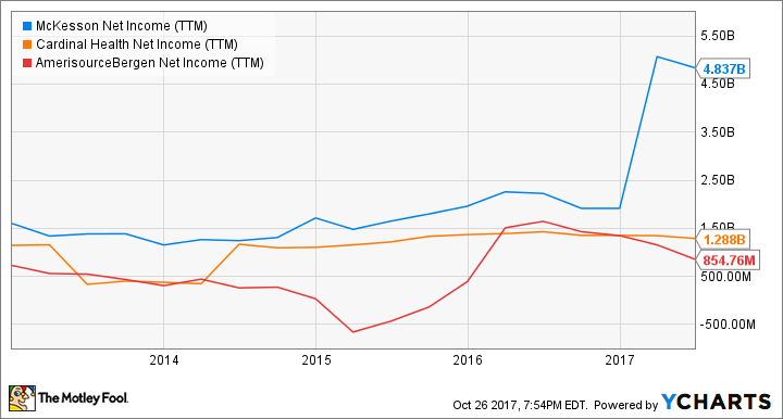 Chart of McKesson, Cardinal Health, and AmerisourceBergen trailing 12-month net income