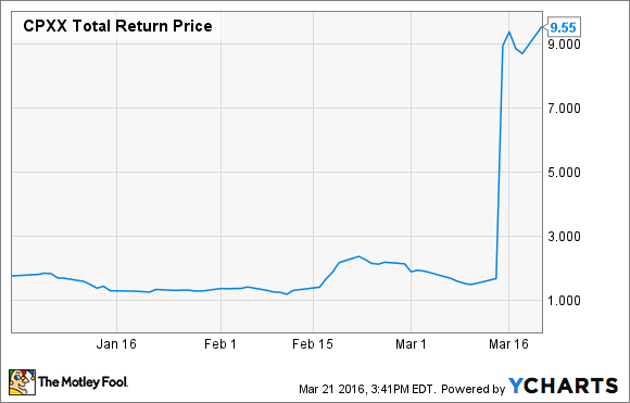 CPXX Total Return Price Chart