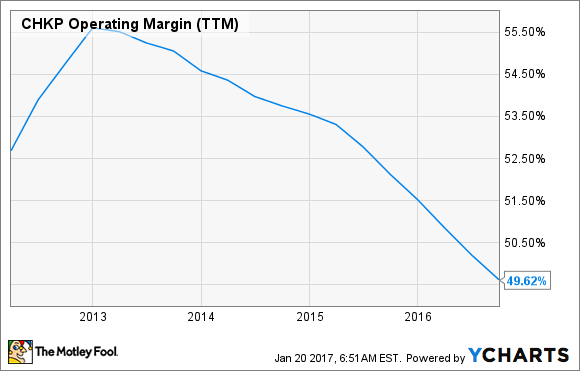 CHKP Operating Margin (TTM) Chart