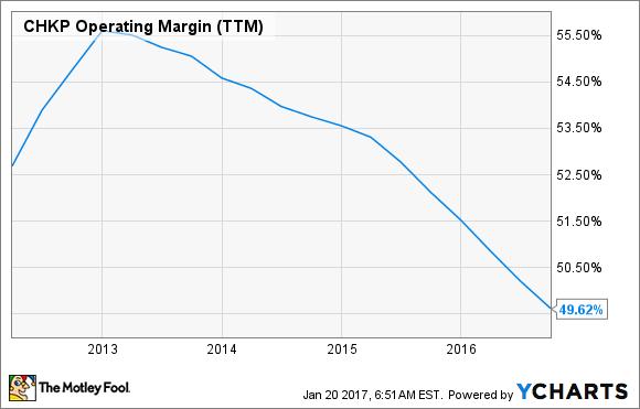 CHKP Operating Margin (TTM) Chart