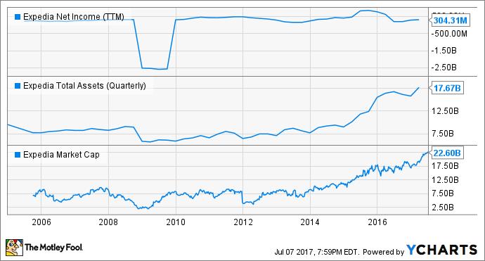 EXPE Net Income (TTM) Chart