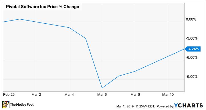 PVTL Chart