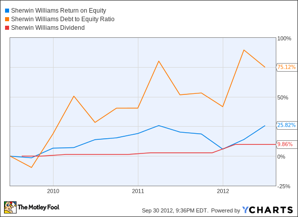 SHW Return on Equity Chart