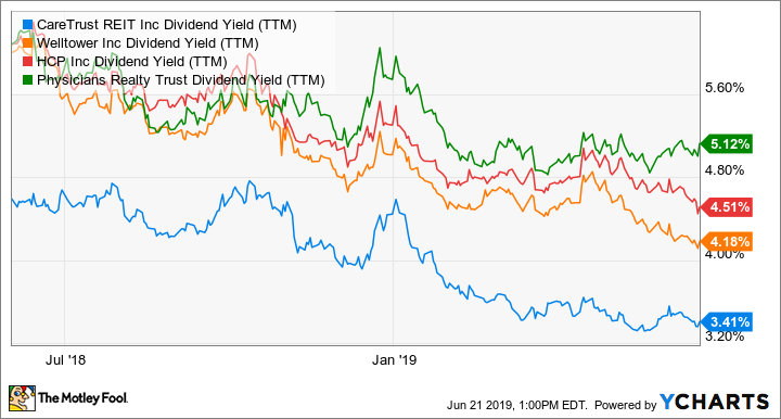 CTRE Dividend Yield (TTM) Chart