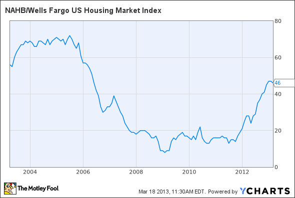 NAHB/Wells Fargo US Housing Market Index Chart