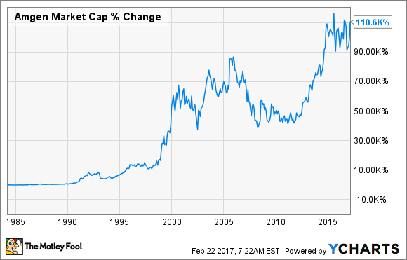 AMGN Market Cap Chart