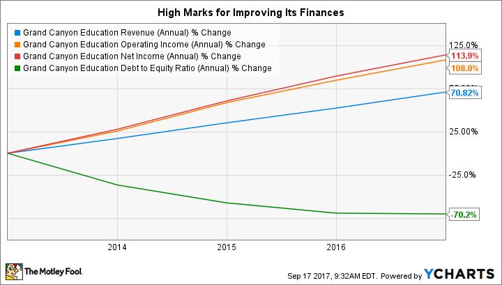 LOPE Revenue (Annual) Chart