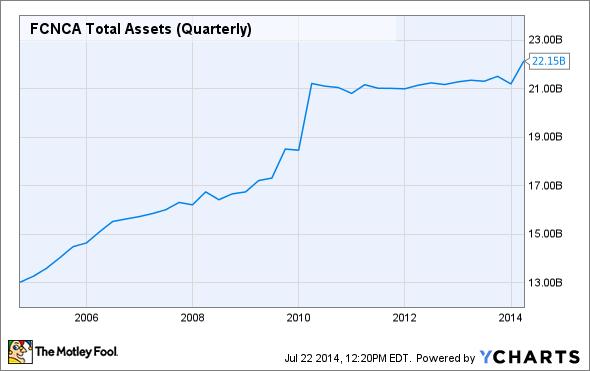 FCNCA Total Assets (Quarterly) Chart