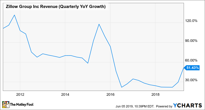 ZG Revenue (Quarterly YoY Growth) Chart