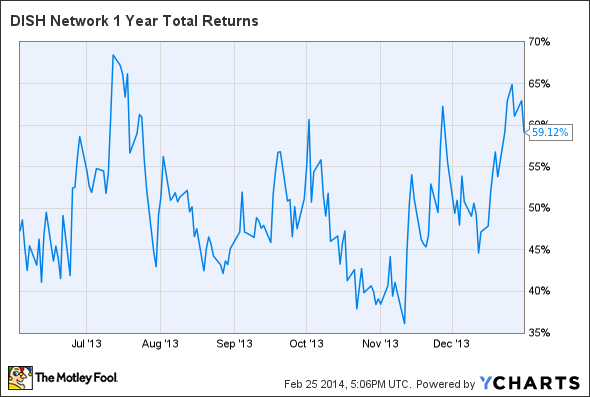 DISH 1 Year Total Returns Chart