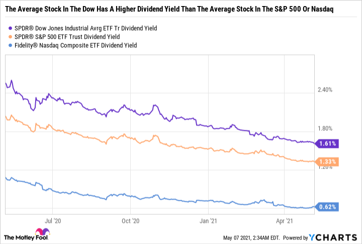 DIA Dividend Yield Chart